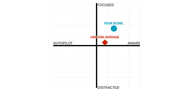 A typical Harvard Business Review two by two grid where it's easy to guess the good quadrant