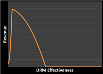 Chart plotting DRM effectiveness against revenue