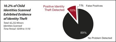 Child Identity Theft; A Lot of Questions Need to Be Answered, But the Most Important One is