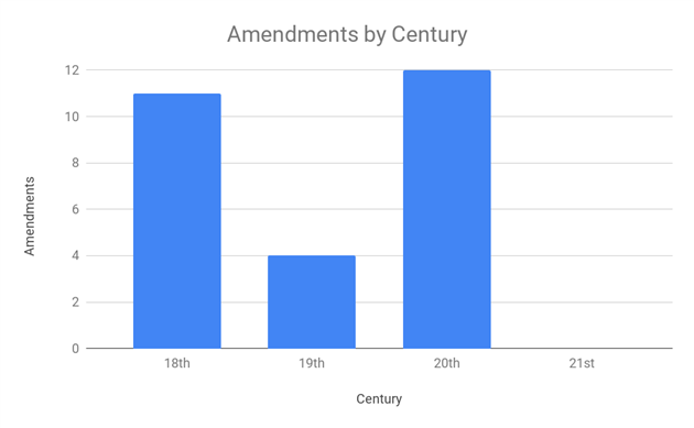 US Constitutional Amendments by Century