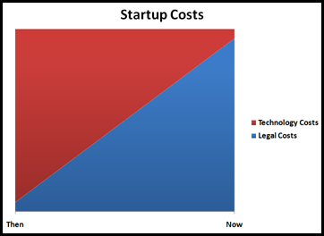 Startup Legal and Technology Costs