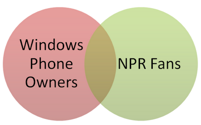 Windows Mobile Owners and NPR Fans Venn Diagram