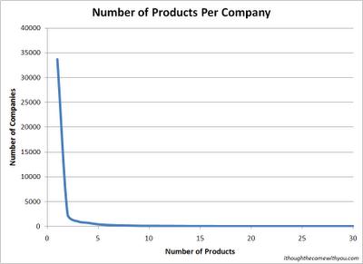 Micro-ISV products per company