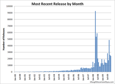 Most recent micro-ISV product release by month